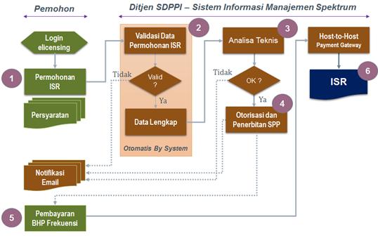 Diagram alir permohonan ISR Dinas Tetap dan Bergerak Darat